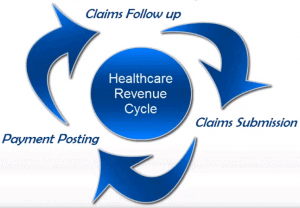 What Is Revenue Cycle Management And Why Is It Important